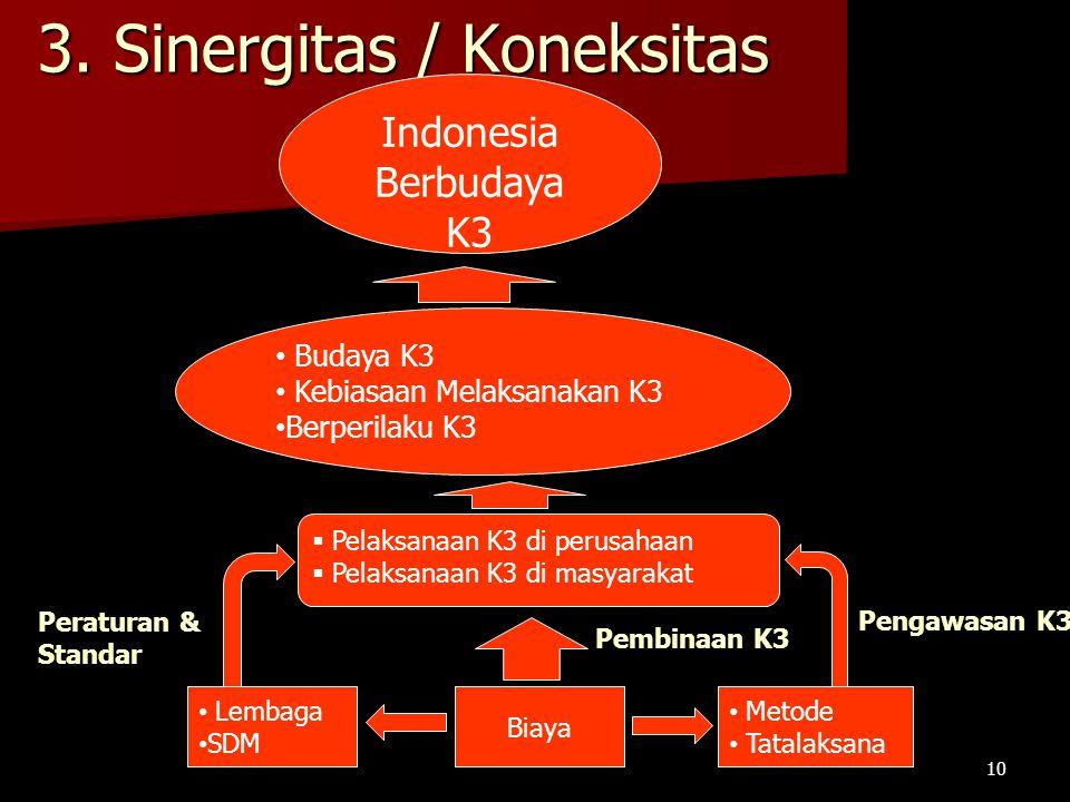 3. Sinergitas / Koneksitas