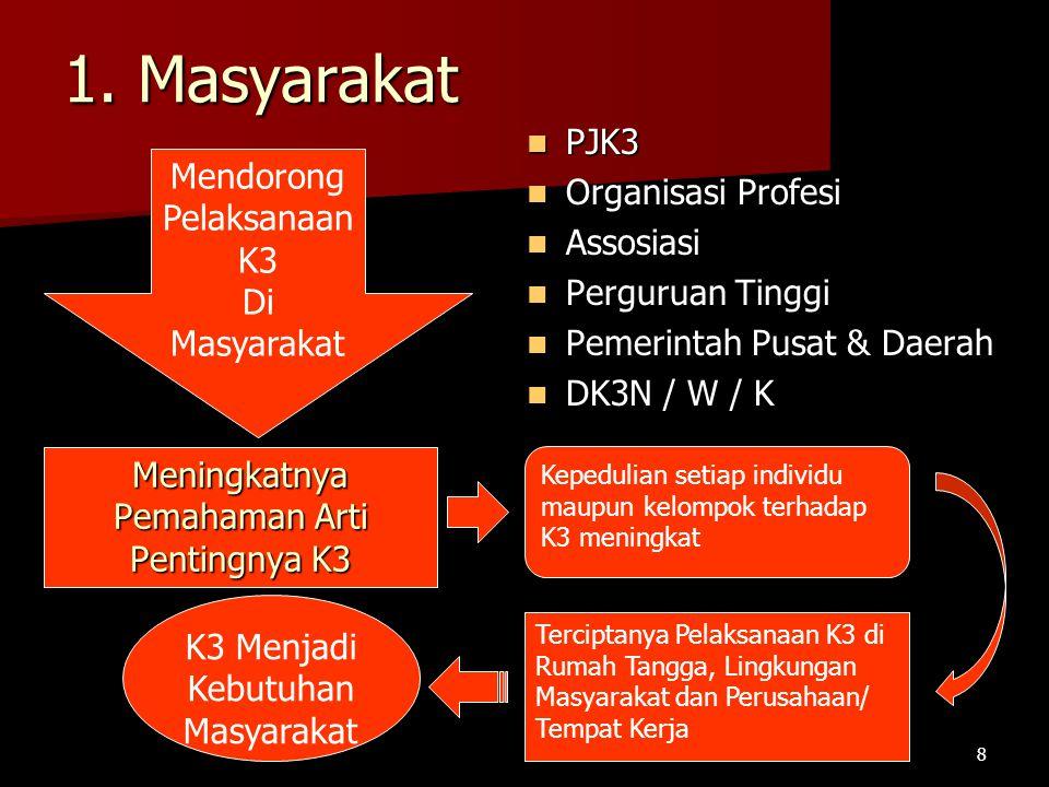 1. Masyarakat PJK3 Organisasi Profesi Mendorong Assosiasi