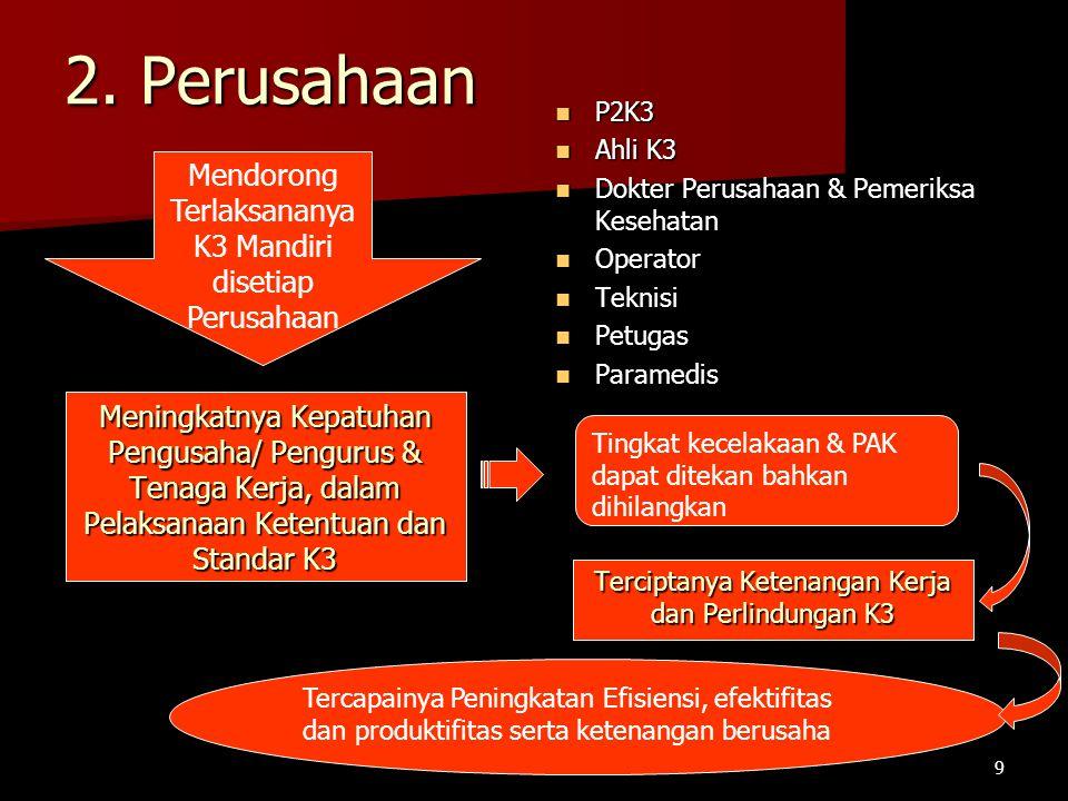 2. Perusahaan Mendorong Terlaksananya K3 Mandiri disetiap Perusahaan