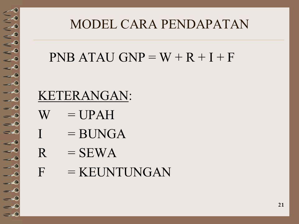 MODEL CARA PENDAPATAN PNB ATAU GNP = W + R + I + F. KETERANGAN: W = UPAH. I = BUNGA. R = SEWA.