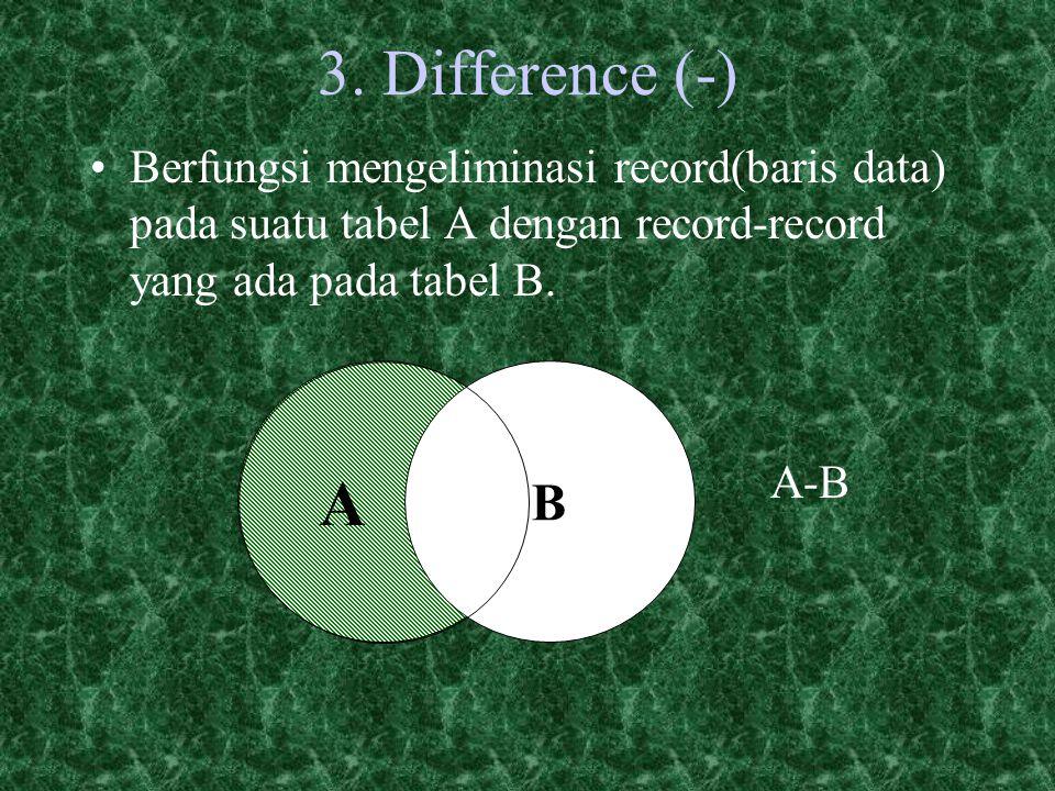 3. Difference (-) Berfungsi mengeliminasi record(baris data) pada suatu tabel A dengan record-record yang ada pada tabel B.