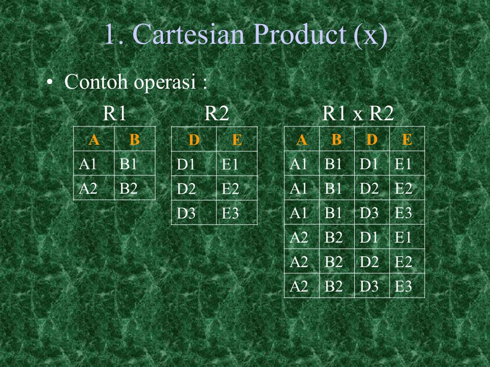 1. Cartesian Product (x) Contoh operasi : R1 R2 R1 x R2 A B A1 B1 A2