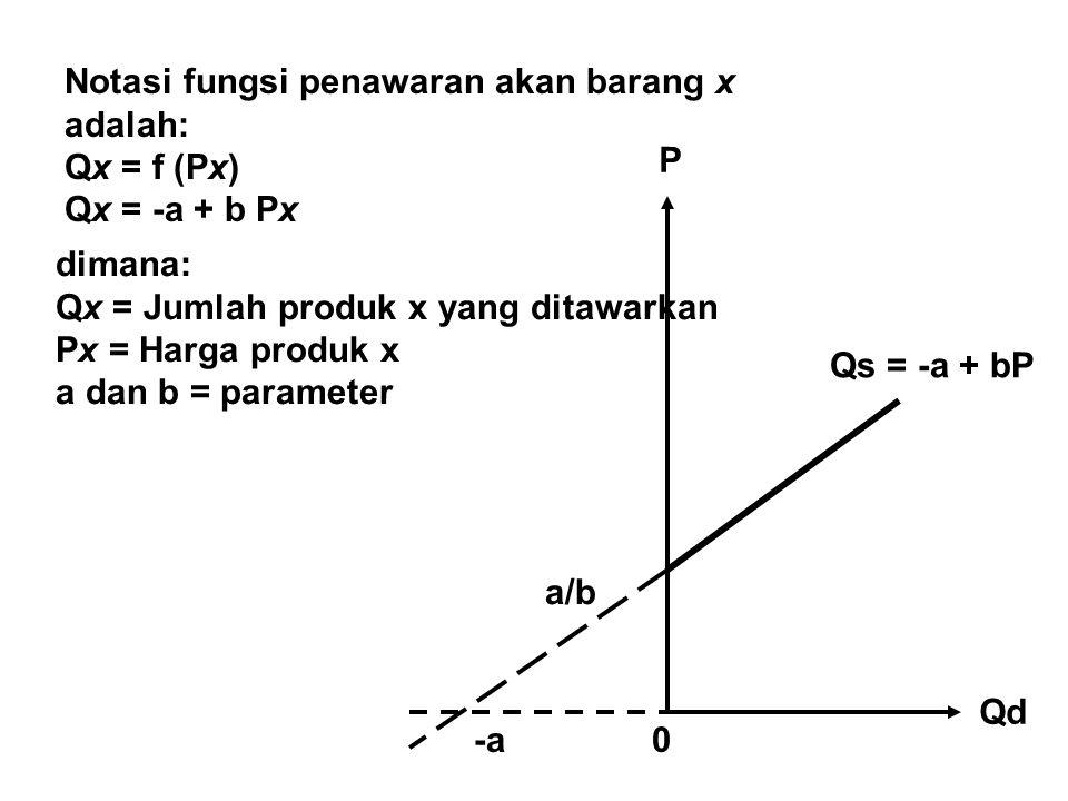 Notasi fungsi penawaran akan barang x adalah: