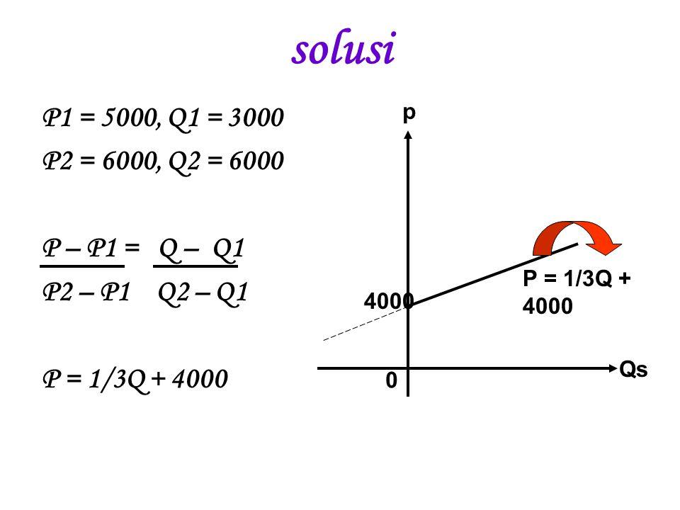 solusi P1 = 5000, Q1 = 3000 P2 = 6000, Q2 = 6000 P – P1 = Q – Q1
