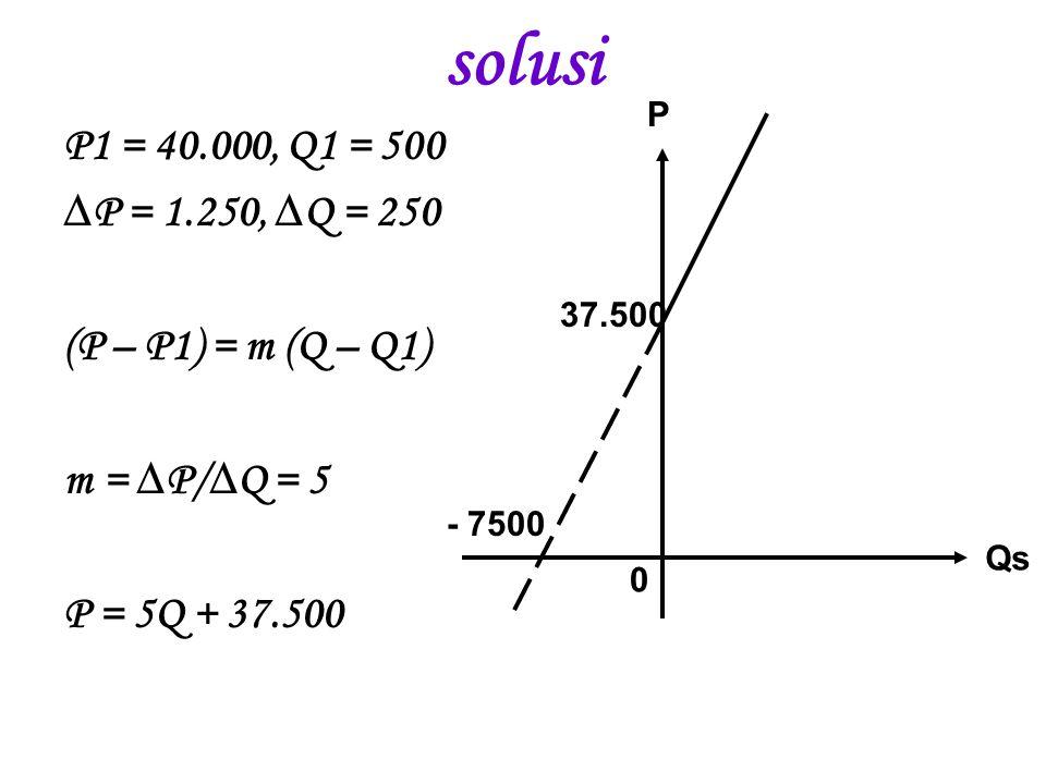 solusi P. P1 = 40.000, Q1 = 500. ∆P = 1.250, ∆Q = 250. (P – P1) = m (Q – Q1) m = ∆P/∆Q = 5. P = 5Q + 37.500.