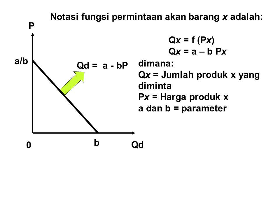 Notasi fungsi permintaan akan barang x adalah:
