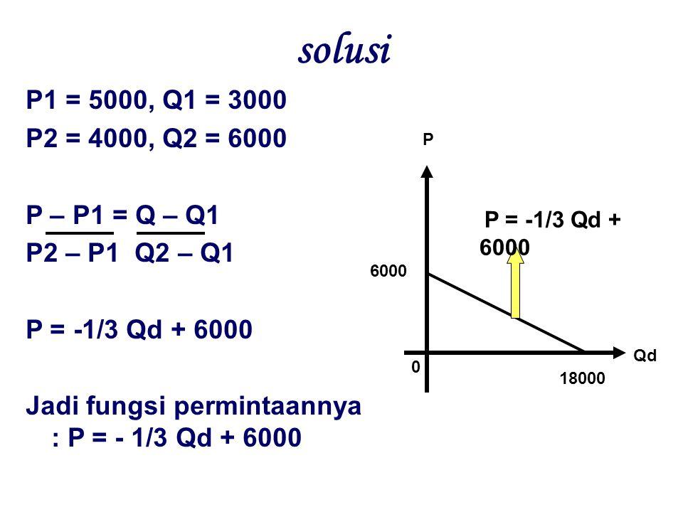 solusi P1 = 5000, Q1 = 3000 P2 = 4000, Q2 = 6000 P – P1 = Q – Q1