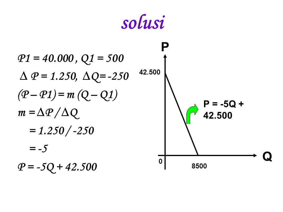 solusi P. P1 = 40.000 , Q1 = 500. ∆ P = 1.250, ∆Q= -250. (P – P1) = m (Q – Q1) m = ∆P / ∆Q. = 1.250 / -250.