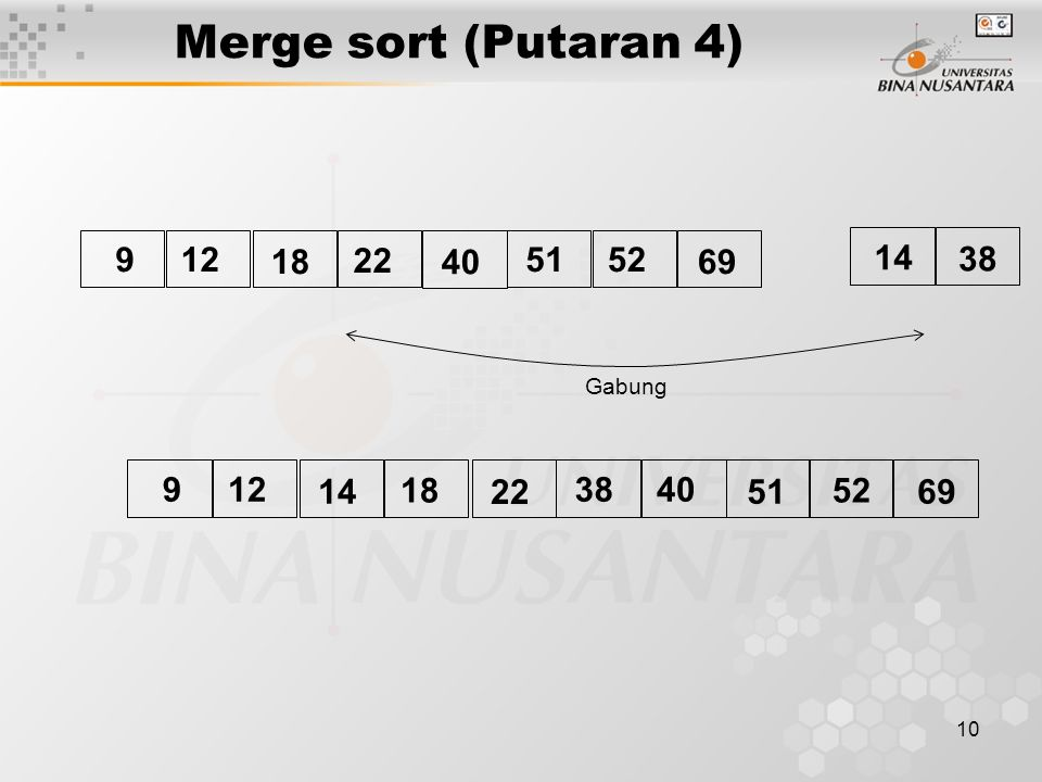 Merge sort (Putaran 4) 9 12 18 22 40 51 52 69 14 38 Gabung 9 12 14 18 22 38 40 51 52 69