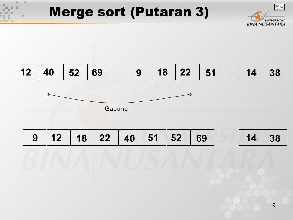 Merge sort (Putaran 3) 12 40 52 69 9 18 22 51 14 38 Gabung 9 12 18 22 40 51 52 69 14 38