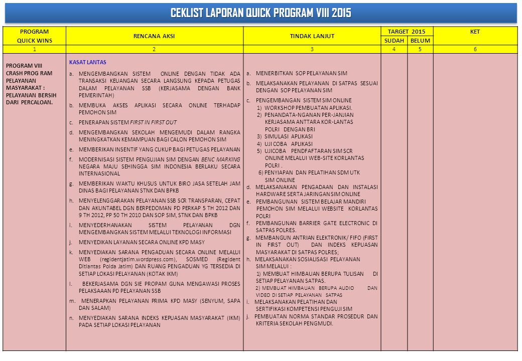 CEKLIST LAPORAN QUICK PROGRAM VIII 2015
