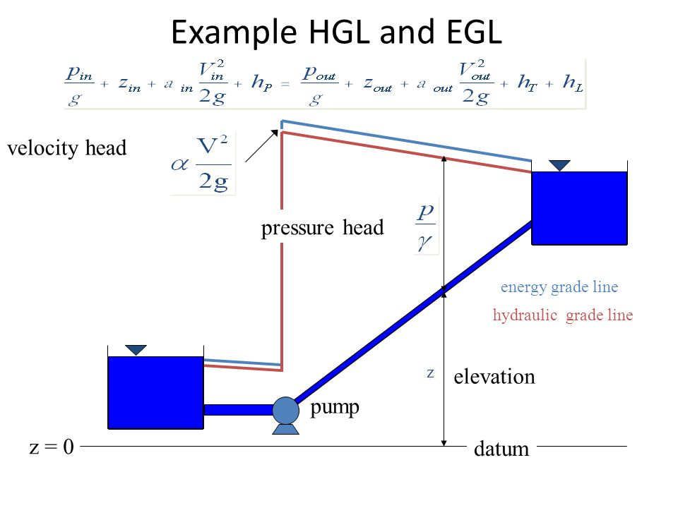 Example HGL and EGL velocity head pressure head elevation pump z = 0