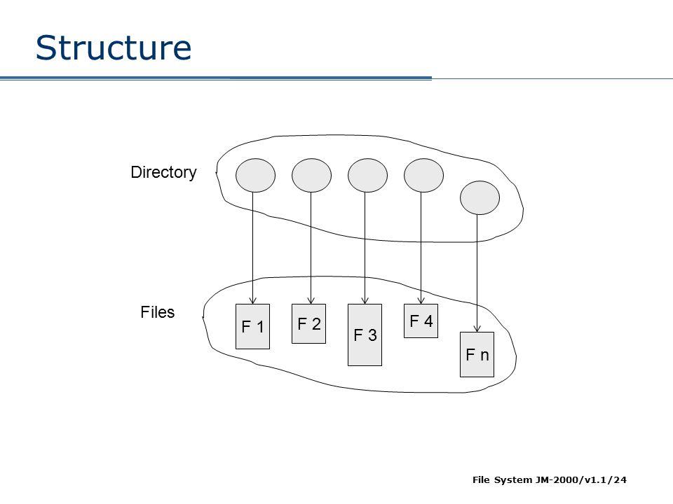 Structure F 1 F 2 F 3 F 4 F n Directory Files