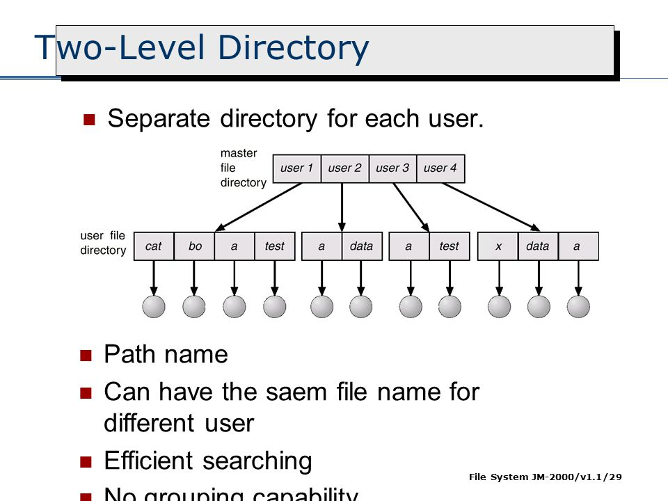 Two-Level Directory Separate directory for each user. Path name