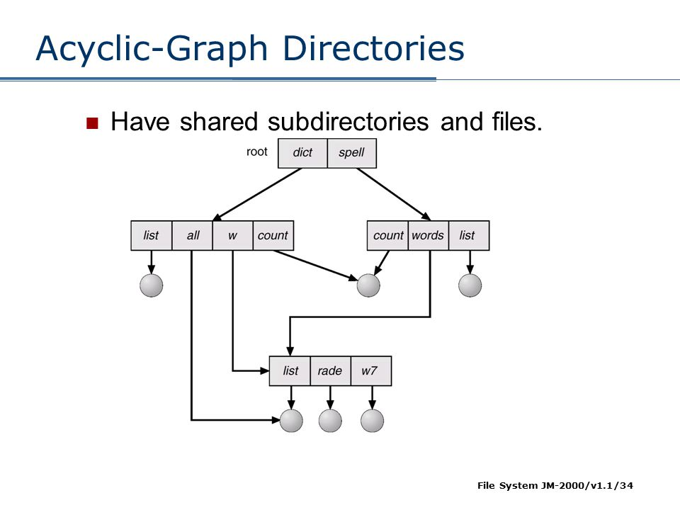 Acyclic-Graph Directories