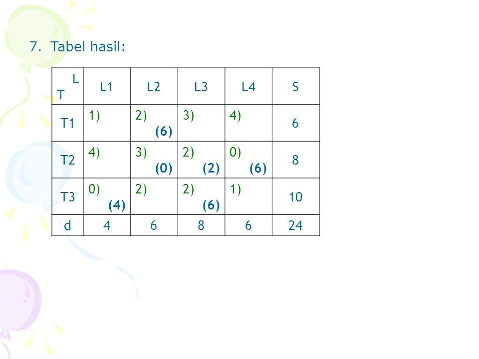 7. Tabel hasil: L T L1 L2 L3 L4 S T1 1) 2) (6) 3) 4) 6 T2 (0) (2) 0) 8 T3 (4) 10 d 4 24