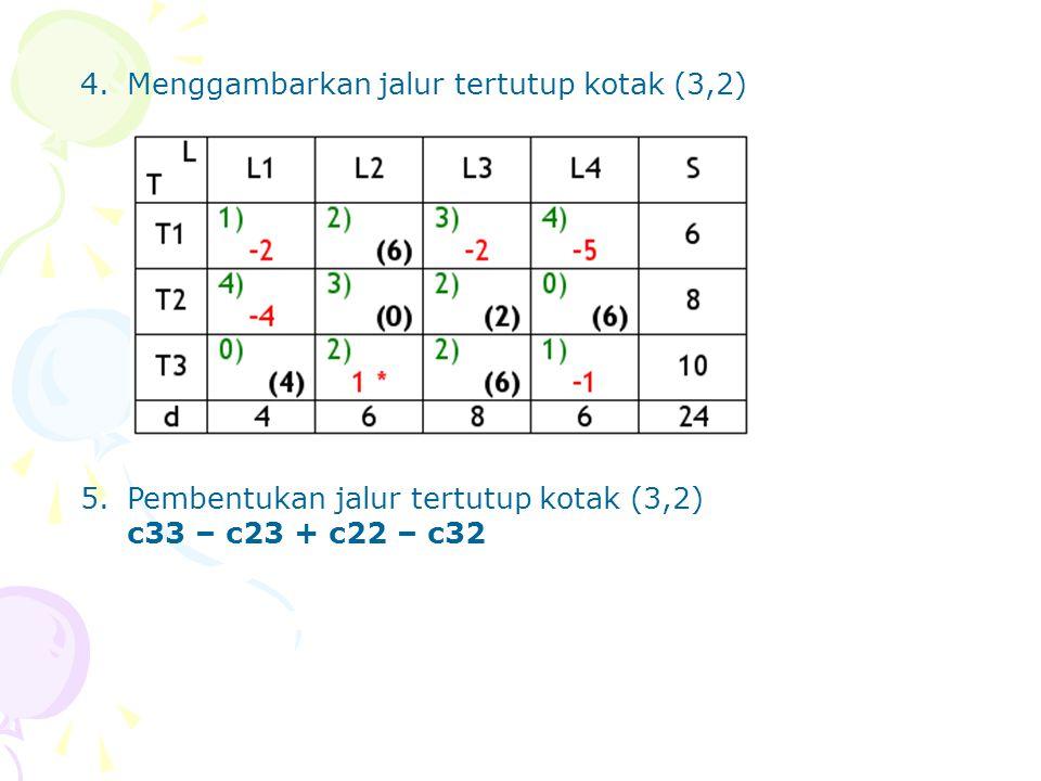 4. Menggambarkan jalur tertutup kotak (3,2)