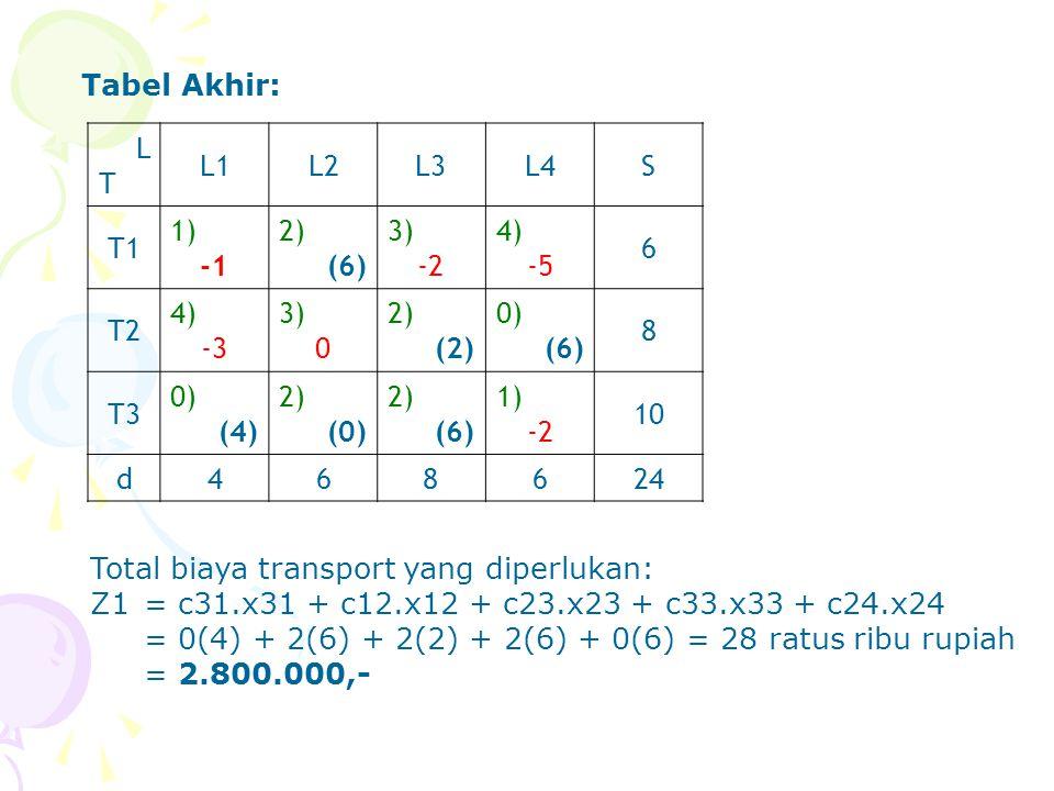 Tabel Akhir: L. T. L1. L2. L3. L4. S. T1. 1) -1. 2) (6) 3) -2. 4) -5. 6. T2. -3. (2)
