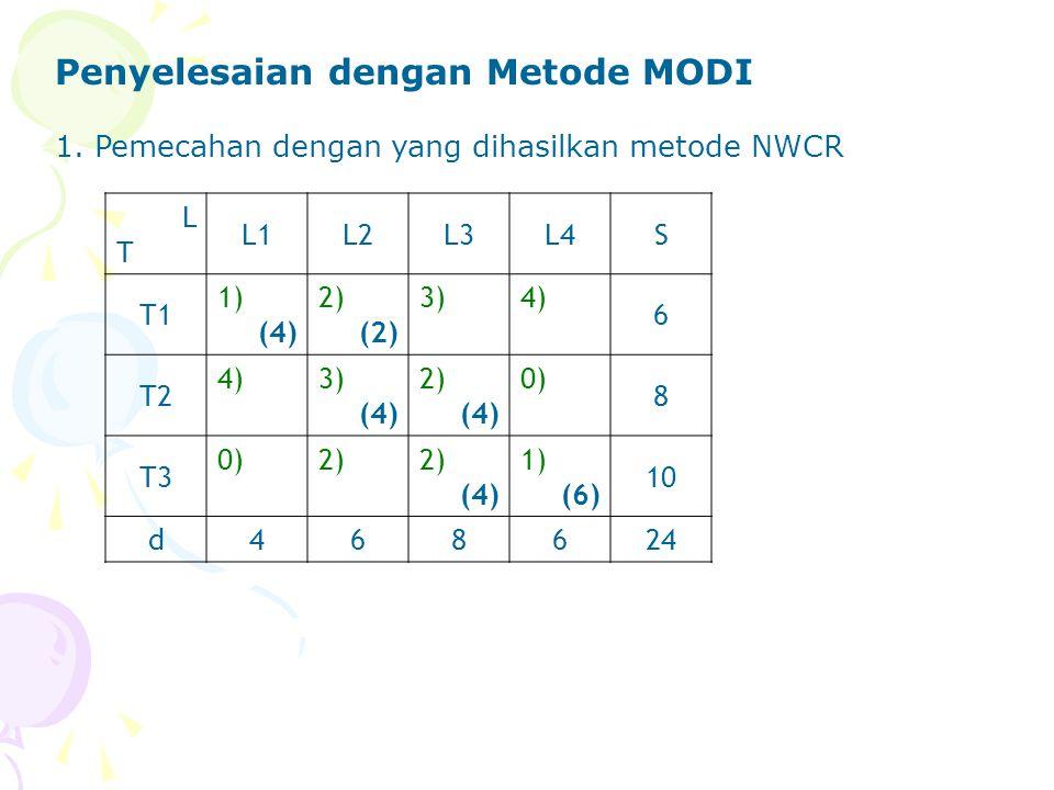 Penyelesaian dengan Metode MODI