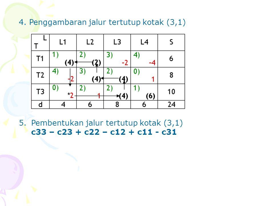 4. Penggambaran jalur tertutup kotak (3,1)