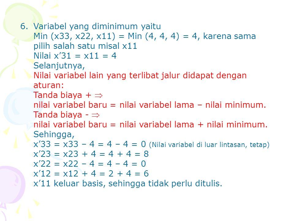 6. Variabel yang diminimum yaitu