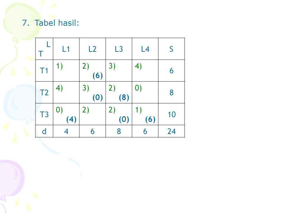 7. Tabel hasil: L T L1 L2 L3 L4 S T1 1) 2) (6) 3) 4) 6 T2 (0) (8) 0) 8 T3 (4) 10 d 4 24
