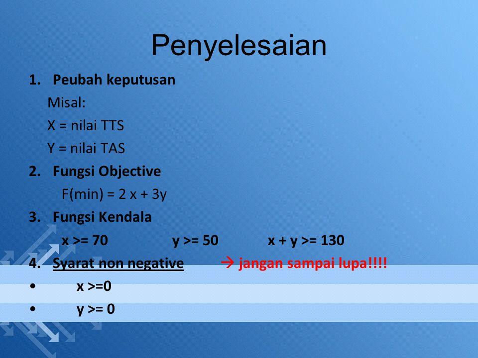 Penyelesaian Peubah keputusan Misal: X = nilai TTS Y = nilai TAS