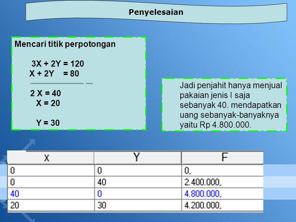 Mencari titik perpotongan 3X + 2Y = 120 X + 2Y = 80 2 X = 40 X = 20