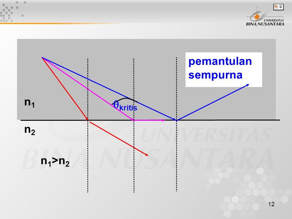 n1 n2 kritis pemantulan sempurna n1>n2