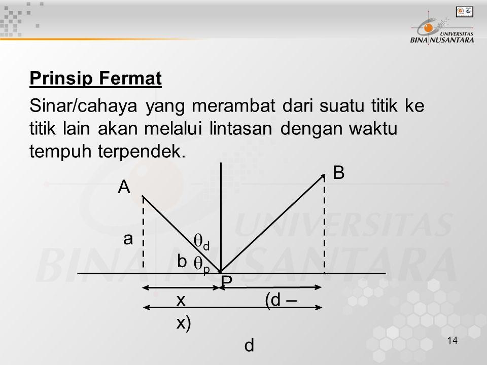 Prinsip Fermat Sinar/cahaya yang merambat dari suatu titik ke titik lain akan melalui lintasan dengan waktu tempuh terpendek.