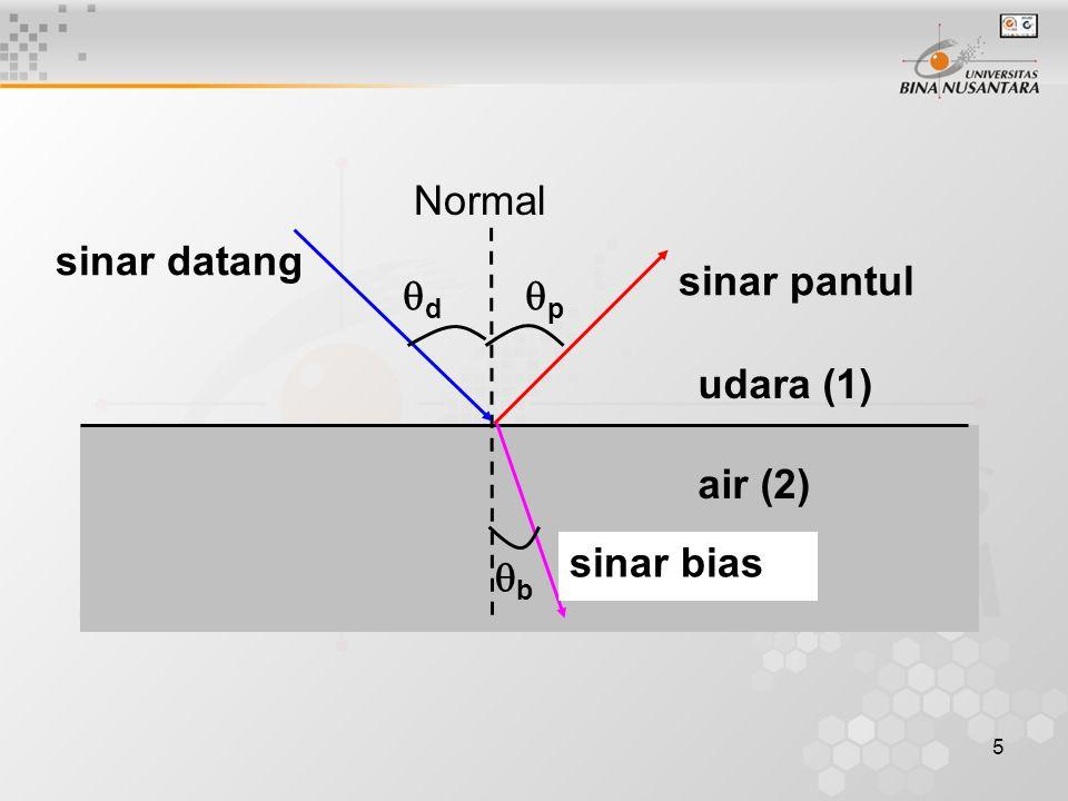 udara (1) air (2) sinar datang sinar pantul sinar bias d p b Normal