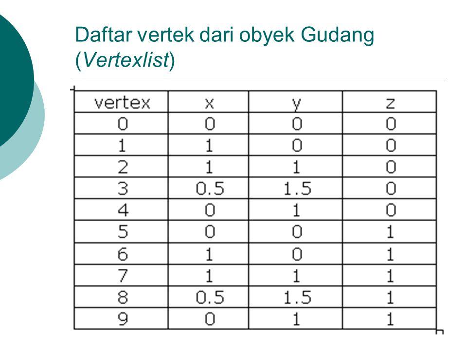 Daftar vertek dari obyek Gudang (Vertexlist)