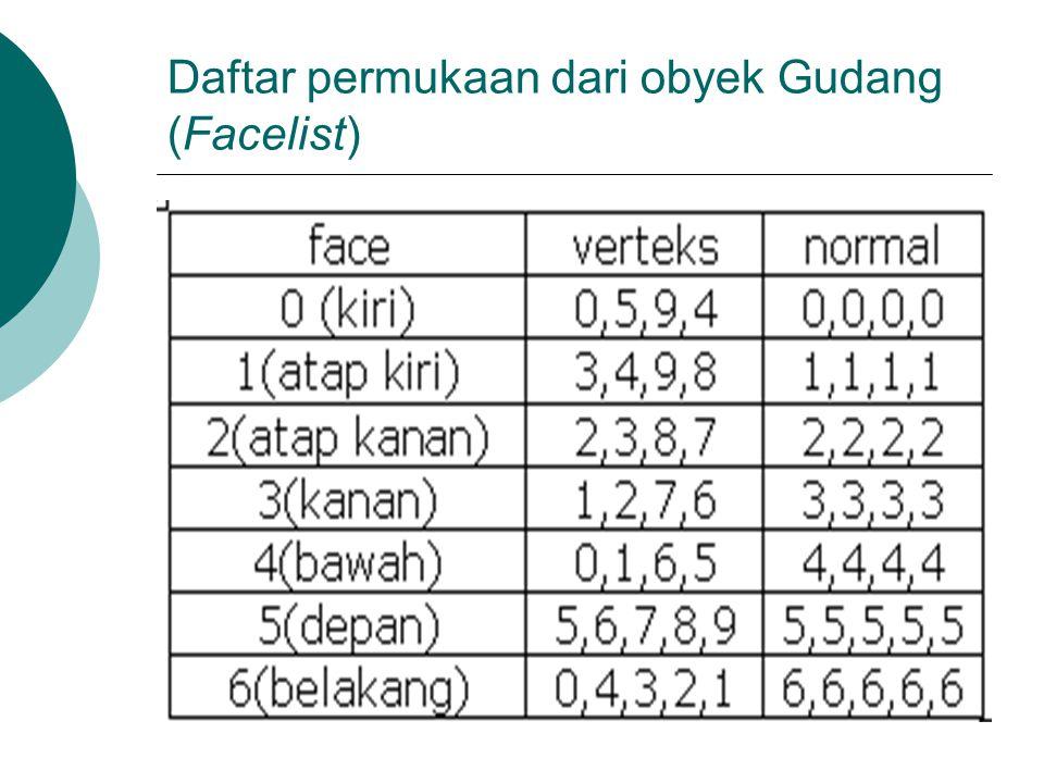 Daftar permukaan dari obyek Gudang (Facelist)