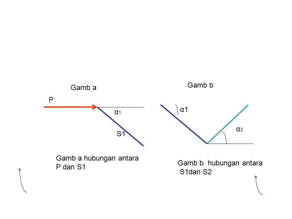 Gamb b Gamb a P α1 α1 α2 S1 Gamb a hubungan antara P dan S1 Gamb b hubungan antara S1dan S2