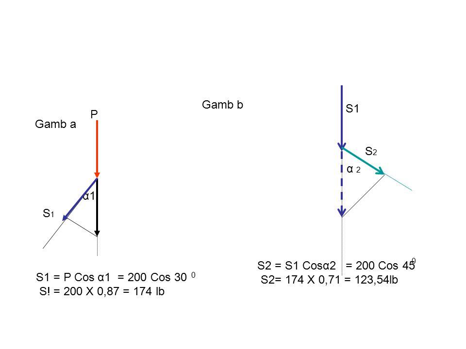 Gamb b S1. P. Gamb a. S2. α 2. α1. S1. S2 = S1 Cos = 200 Cos 45. S2= 174 X 0,71 = 123,54lb.