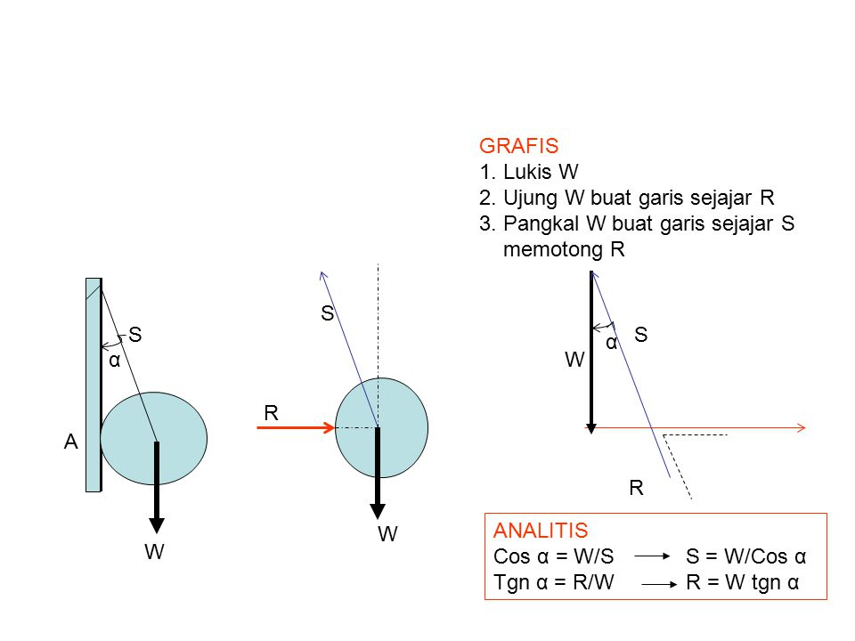 GRAFIS 1. Lukis W. 2. Ujung W buat garis sejajar R. 3. Pangkal W buat garis sejajar S. memotong R.