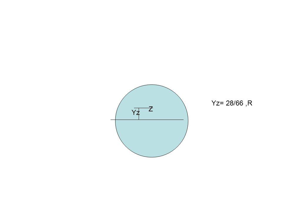 Yz= 28/66 ,R Z Yz