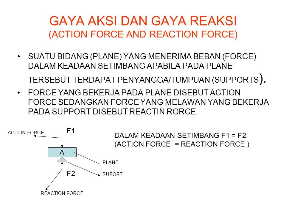 GAYA AKSI DAN GAYA REAKSI (ACTION FORCE AND REACTION FORCE)