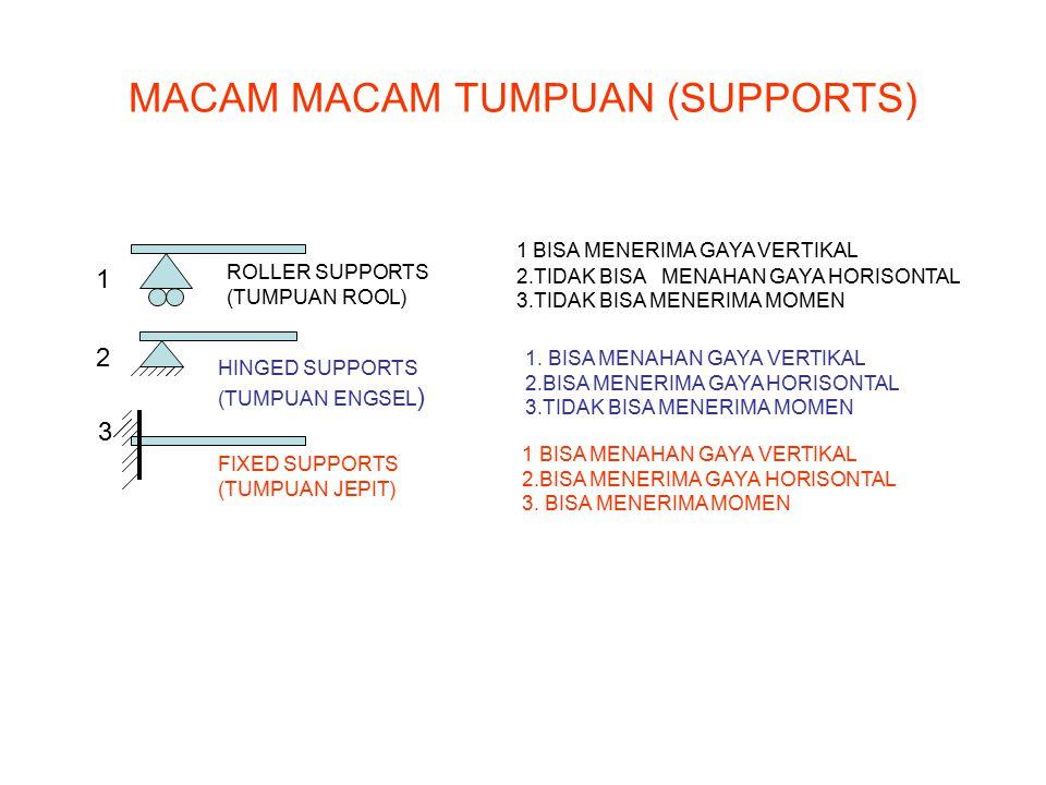 MACAM MACAM TUMPUAN (SUPPORTS)