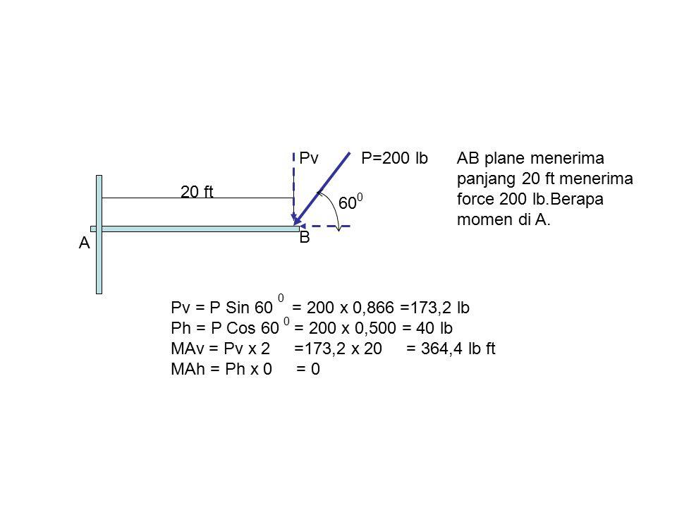 Pv P=200 lb. AB plane menerima. panjang 20 ft menerima. force 200 lb.Berapa momen di A. 20 ft. 60.