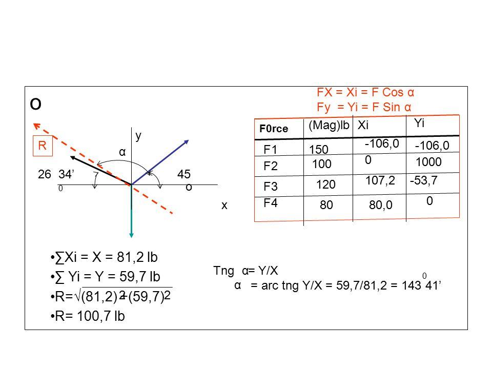 o ∑Xi = X = 81,2 lb ∑ Yi = Y = 59,7 lb R=√(81,2) +(59,7) R= 100,7 lb