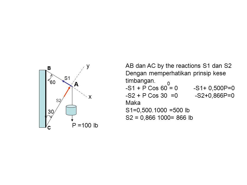 AB dan AC by the reactions S1 dan S2 Dengan memperhatikan prinsip kese
