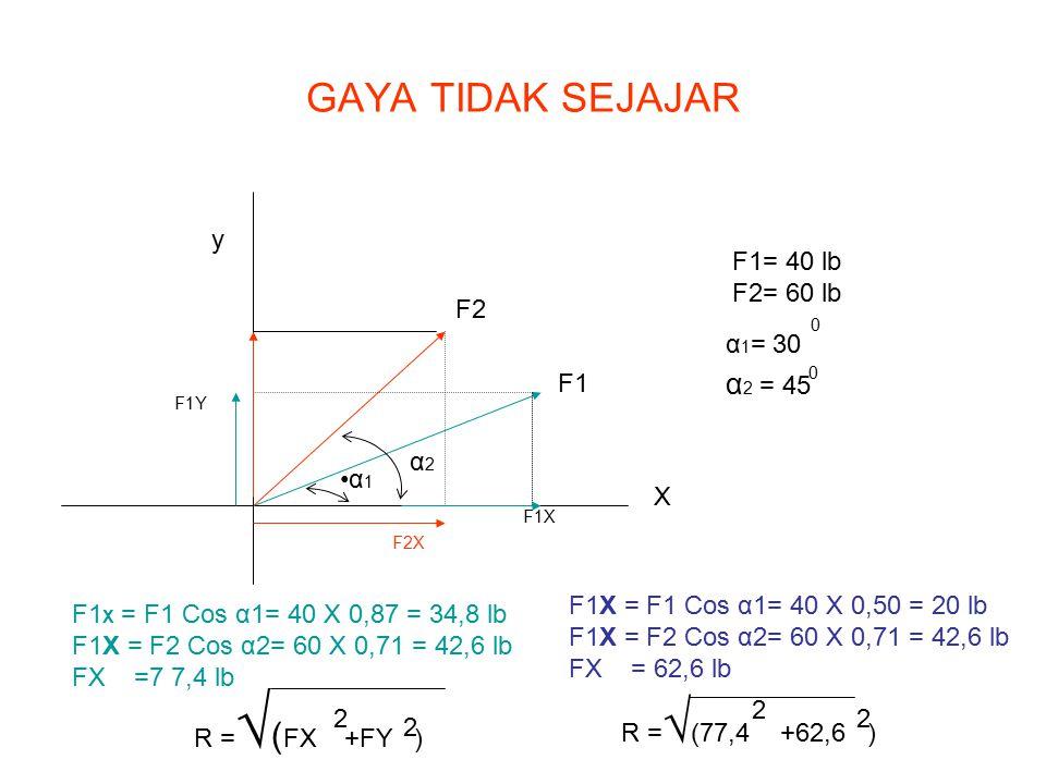 GAYA TIDAK SEJAJAR α2 = 45 y F1= 40 lb F2= 60 lb F2 α1= 30 F1 α2 α1 X