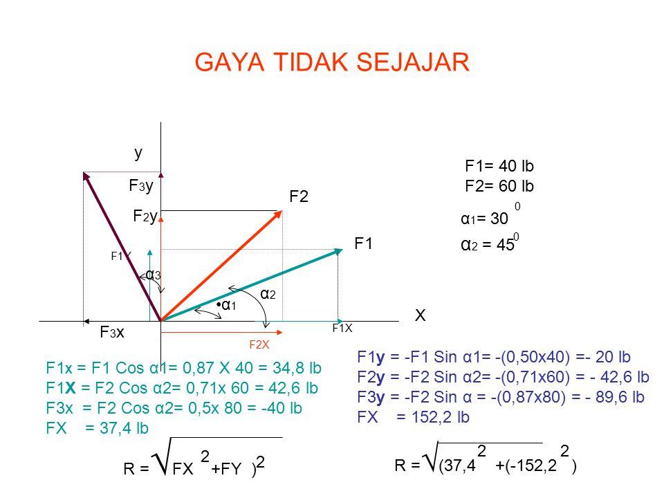 GAYA TIDAK SEJAJAR α2 = 45 y F1= 40 lb F2= 60 lb F3y F2 F2y α1= 30 F1