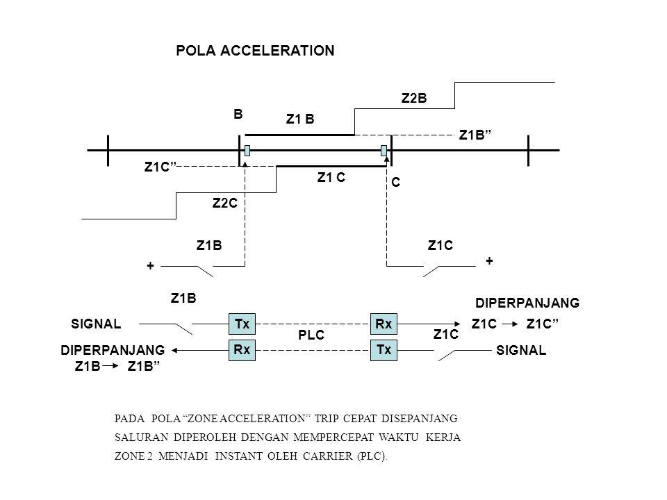 POLA ACCELERATION B C Z1 B Z1 C Z1B Z1C Z2C Z2B Z1B + Z1C Tx Rx