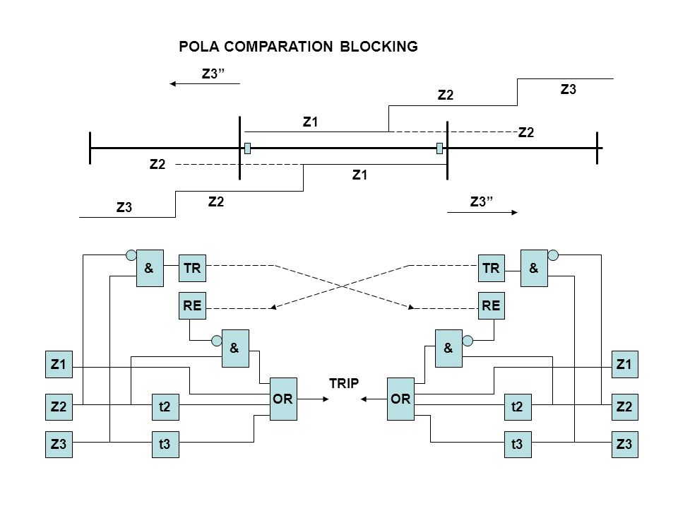 POLA COMPARATION BLOCKING