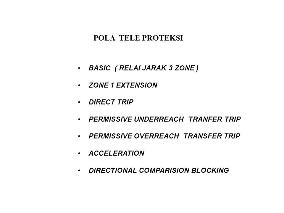 POLA TELE PROTEKSI BASIC ( RELAI JARAK 3 ZONE ) ZONE 1 EXTENSION