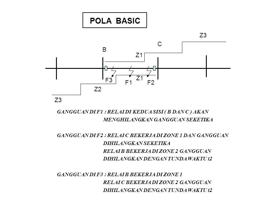 Z1 Z2. Z3. F1. F2. F3. B. C. POLA BASIC. GANGGUAN DI F1 : RELAI DI KEDUA SISI ( B DAN C ) AKAN.