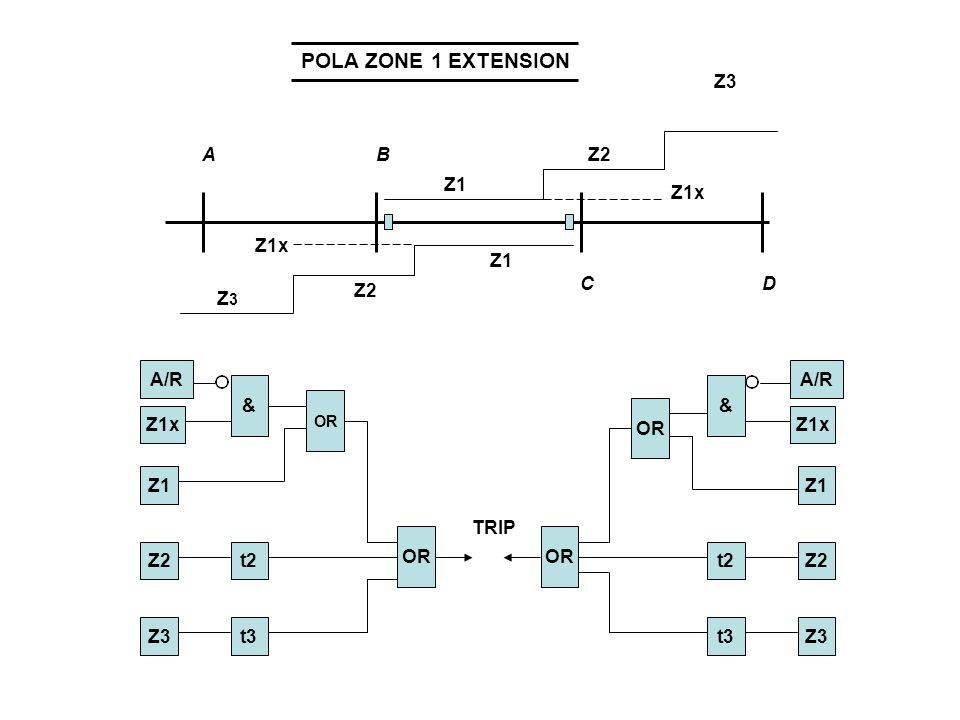POLA ZONE 1 EXTENSION Z3 Z2 t3 t2 Z1 Z1x A/R & OR TRIP B C A D