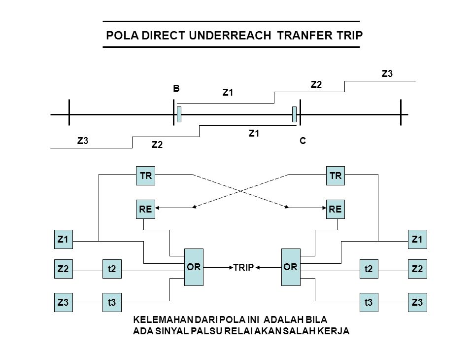 POLA DIRECT UNDERREACH TRANFER TRIP